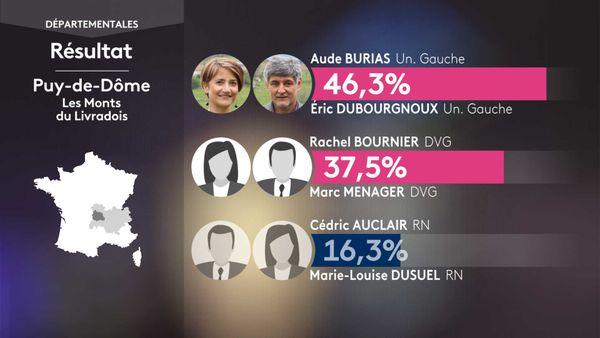 Les résultats du 1er tour des élections départementales aux Monts du Livradois (Puy-de-Dôme).
