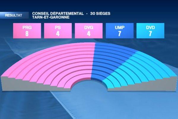 La répartition des sièges au Conseil général du Tarn-et-Garonne à l'issue du second tour des élections départementales.