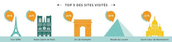 Le Top 5 des sites touristiques visités.