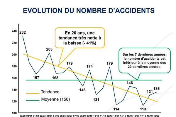 La tendance du total d'accidents est à la baisse sur le long-terme, selon l'OFB.