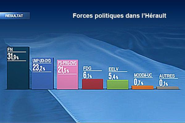 Forces politiques dans l'Hérault au lendemain du premier tour départementales 2015