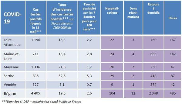 Tableau récapitulatif des cas covid-19 au 18 août dans les Pays de la Loire