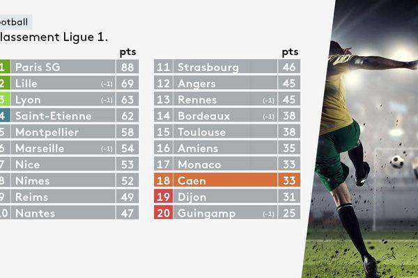 Classement Ligue 1 - le 12 mai 2019