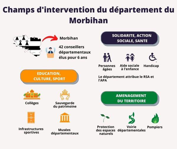 Champs d'intervention du département du Morbihan