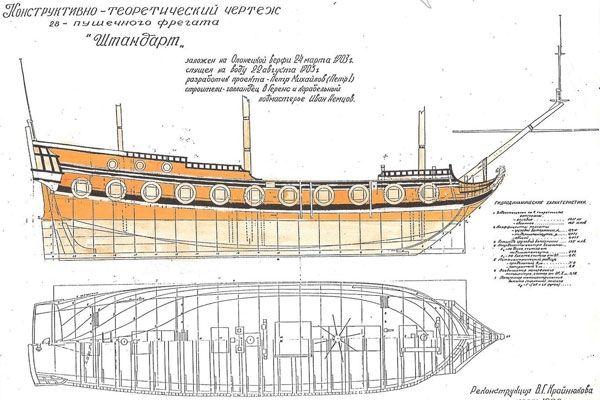 les plans de la réplique du Shdandart