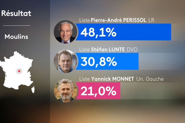 Résultats du 2e tour des municipales 2020 à Moulins dans l'Allier.