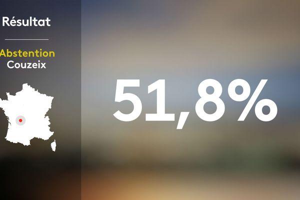 Le taux d'abstention au 2nd tour des municipales à Couzeix s'élève à 51,8%