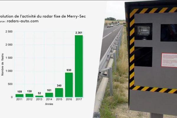 L'activité du radar de Merry-Sec dans l'Yonne a-t-elle augmenté avec l'abaissement de la vitesse à 80 km/h ?