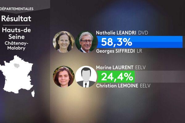 Résultats du 1er tour à Châtenay-Malabry.