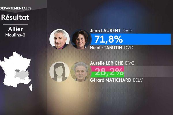 Résultat second tour des élections départementales dans le canton de Moulins-2 (Allier).