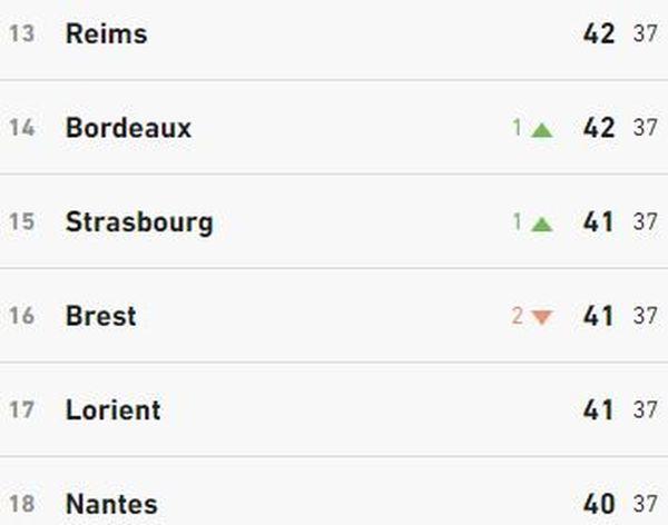 Ligue1 : La lutte pour le maintien