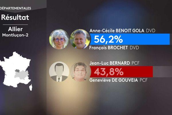 Résultat second tour des élections départementales dans le canton de Montluçon-2 (Allier).
