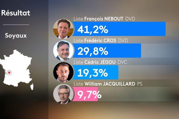Résultats du second tour - municipales 2020 - Soyaux