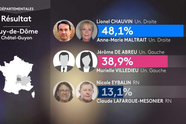 Les résultats du 1er tour dans le canton de Châtel-Guyon.