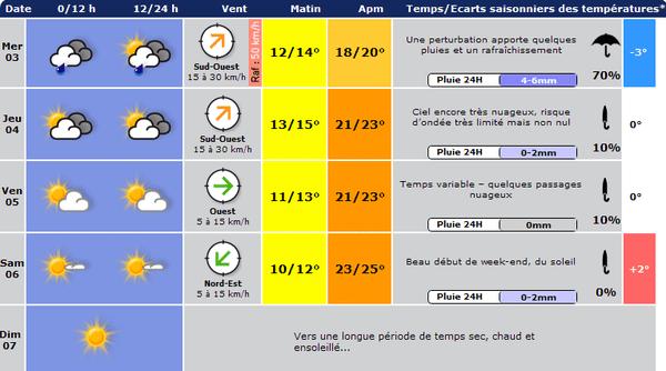 Météo-Lille.net confirme les prévisions de Météo France : week-end estival en vue.
