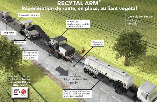 Le système de régénération des routes Recytal arm.
