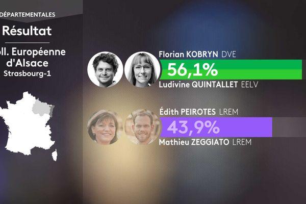 Les écologistes ont battu le binôme représentant la majorité présidentielle dans le canton de Strasbourg-1.