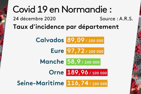 Le taux d'incidence par département le 24 décembre 2020.
