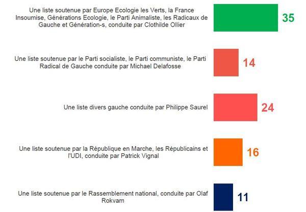 Intentions de vote au 2e tour - Municpales à Montpellier