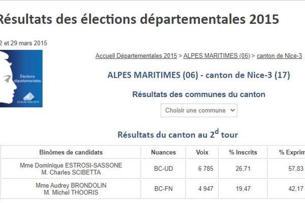 Lors des élections départementales de 2015, Dominique Estrosi-Sassone était en binôme avec Charles Scibetta.