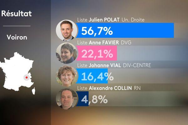 Résultats du 1er tour des municipales 2020 à Voiron en Isère