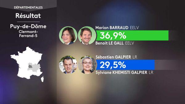 Les résultats du 1er tour des élections départementales à Clermont-Ferrand 5 (Puy-de-Dôme).