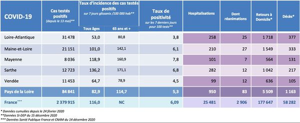Les chiffres de l'épidémie de covid-19 au 15 décembre 2020