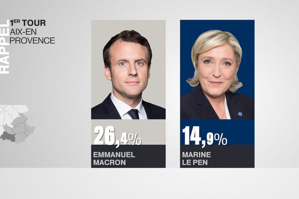 Emmanuel Macron distançait largement sa rivale au premier tour de l'élection présidentielle à Aix-en-Provence.