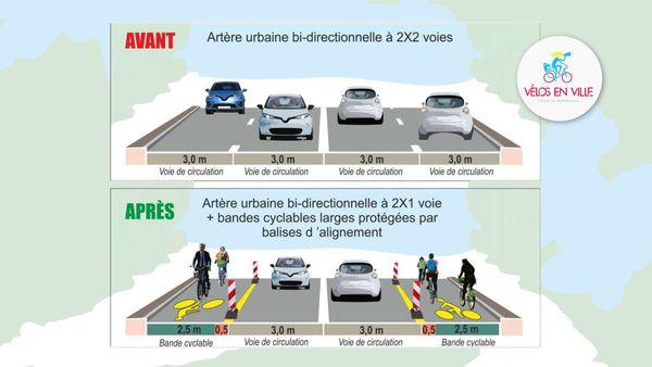 Déconfinement: proposition de circulation à 2x2 voies, en affectant aux vélos une voie par sens de circulation à Marseille