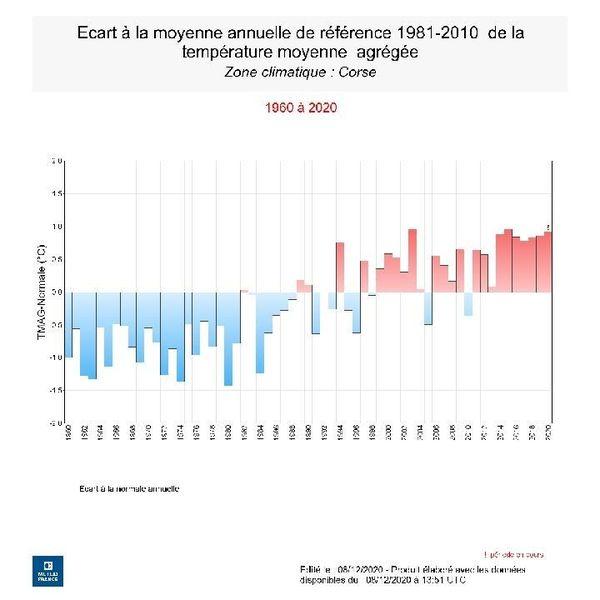 Évolutions des températures, en Corse, de 1960 à 2020.