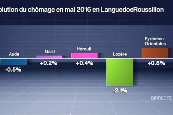 Evolution du chômage en mai 2016 sur un mois en LRMP