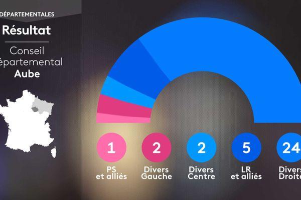 Composition du Conseil départemental de l'Aube suite aux élections Départementales 2021