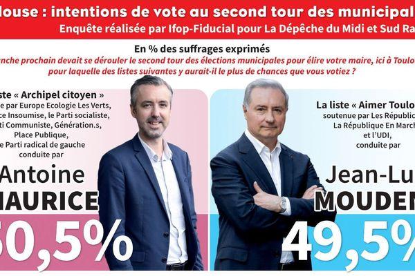 Ce sondage a été réalisé pour la Dépêche du Midi et Sud-Radio par l'IFOP/Fiducial du 20 au 23 juin 2020 sur un échantillon de 807 personnes.