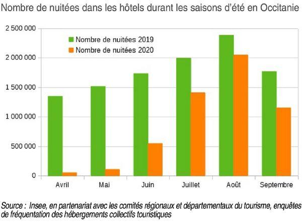 L'Insee publie une étude sur l'impact de la crise sanitaire sur l'économie hôtelière en Occitanie.