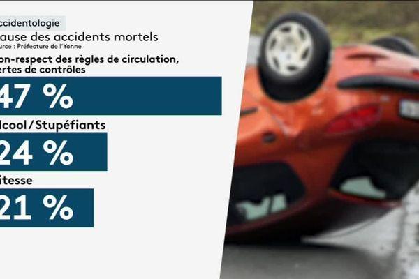La plupart des accidents corporels constatés dans l'Yonne sont des fautes de comportement direct du conducteur