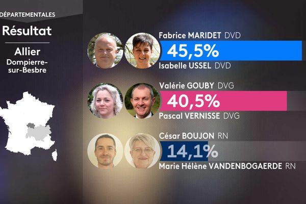Les résultats du 1er tour dans la canton de Dompierre-sur-Besbre.