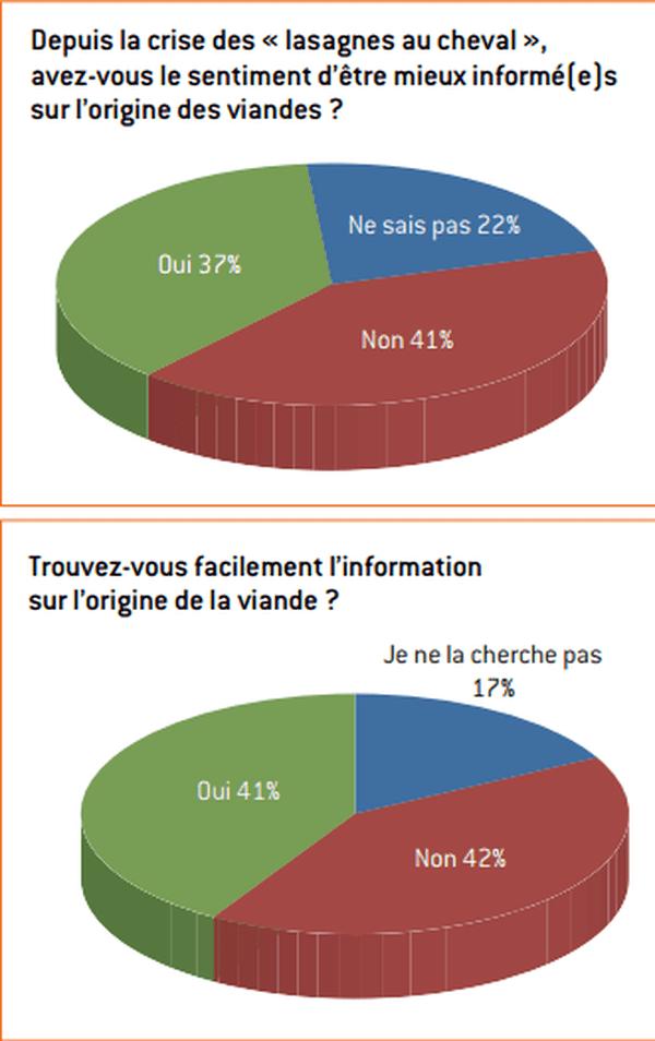 L'association Familles rurales publie une enquête sur la consommation de viande en France.