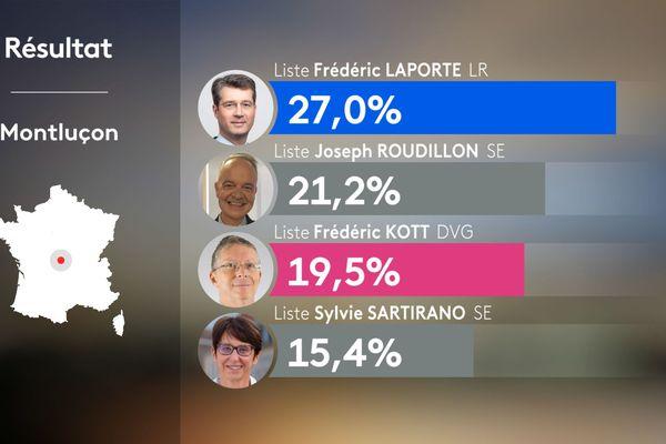 Les résultats de la ville de Montluçon lors des élections municipales 2020.