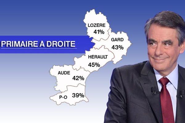 Pourcentage de voix de françois Filon en Languedoc et en Rousillon