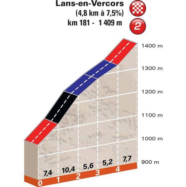Critérium du Dauphiné 2018 - Les derniers kms de la 4e étape