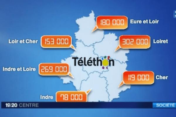 Téléthon 2014 en région Centre
