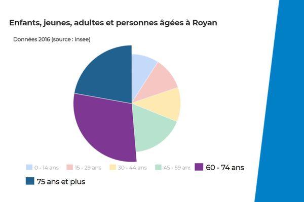 A Royan, la moitié de la population résidant à l'année a plus de 60 ans.