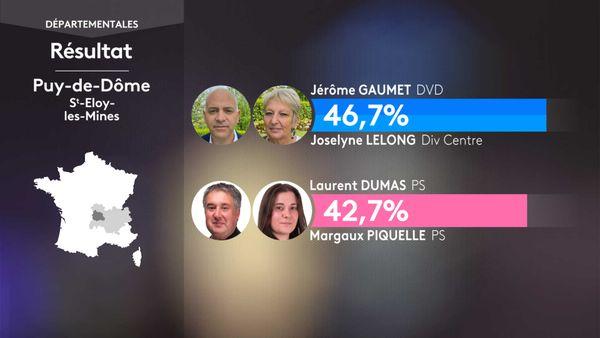 Les résultats du 1er tour des élections départementales à Saint-Eloy-les-Mines (Puy-De-Dôme).