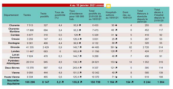 COVID 19 -Données épidémiologiques ARS Nouvelle-Aquitaine du 4 au 10 janvier