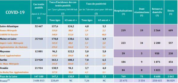 Les chiffres de la covid 19 en Pays de la Loire le 2 mars 2021