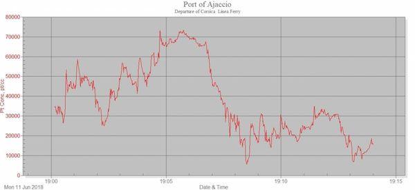 La pollution mesurée par l'asociation rance Nature environnement dans le Port d'Ajaccio au départ d'un ferry.