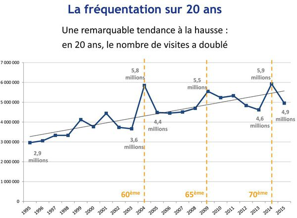 Tourisme de mémoire en Normandie : fréquentation 1995 - 2015