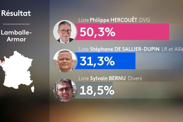 Les résultats de Lamballe du second tour municipales 2020
