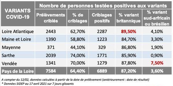 Les chiffres des variants de l'épidémie de COVID-19 dans les Pays de la Loire le 20 avril 2021
