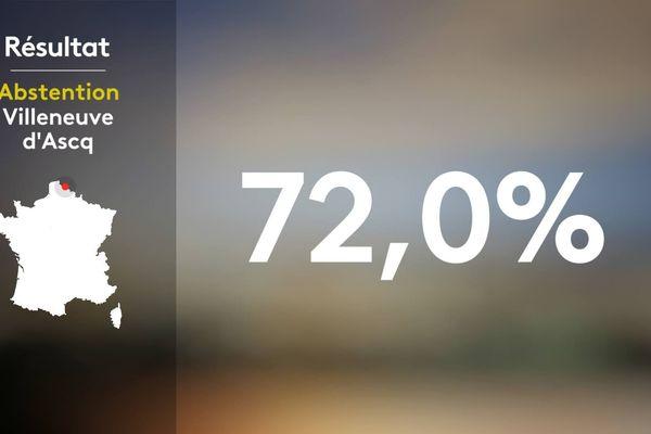 Le scrutin de ce second tour des municipales à Villeneuve d'Ascq est marqué par une très forte abstention.
